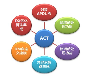 ansys act——客户化开发工具包